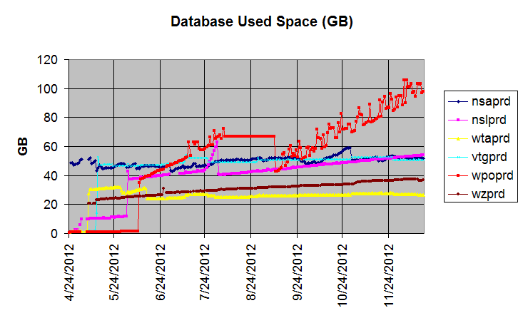 ASM disk group growth from EM 12c repository
