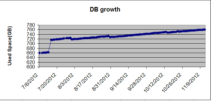 db growth from EM 12c repository