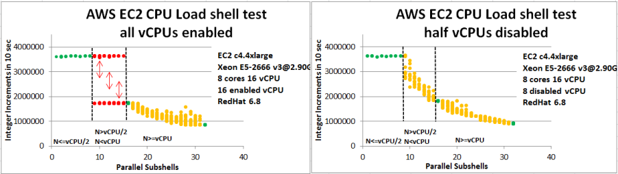 disabling-vcpu-side-by-side-small