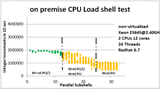 physical-machine-cpu-consistency-shell-test-small