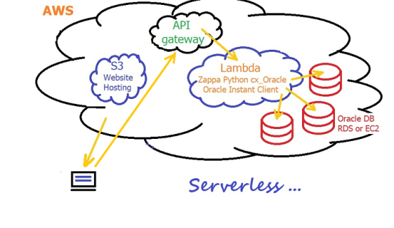 Going Serverless with AWS Lambda, S3 Website Hosting, API